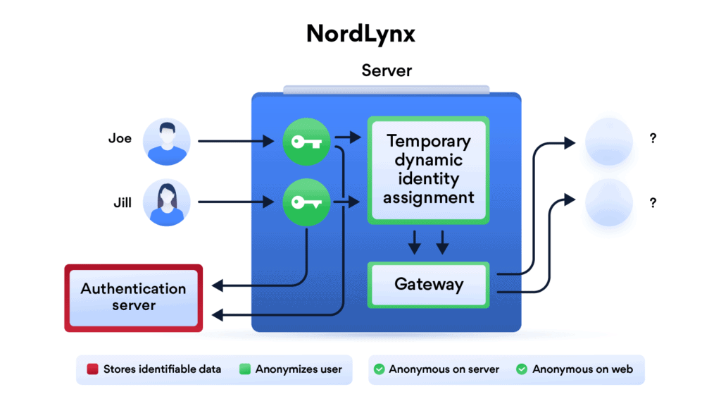 NordLynx Secure and Fast VPN based on the WireGuard Protocol