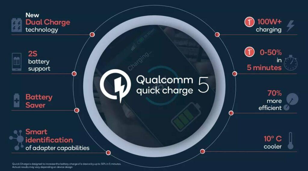 Qualcomm Quick Charge 5 Specs